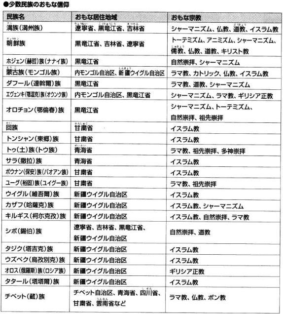 @kusano_takumi からのツイート  中国神話伝説ミニ事典 コラム編3 中国少数民族に